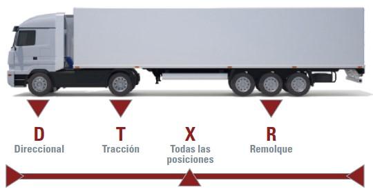 Nomenclatura de llantas de camion